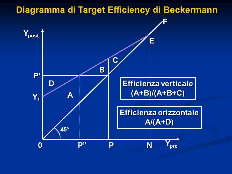 Diagramma di Target Efficiency di Beckermann D C B A P PP0 F Y pre Y post 45° Y1Y1Y1Y1 E Efficienza verticale (A+B)/(A+B+C) Efficienza orizzontale A/(