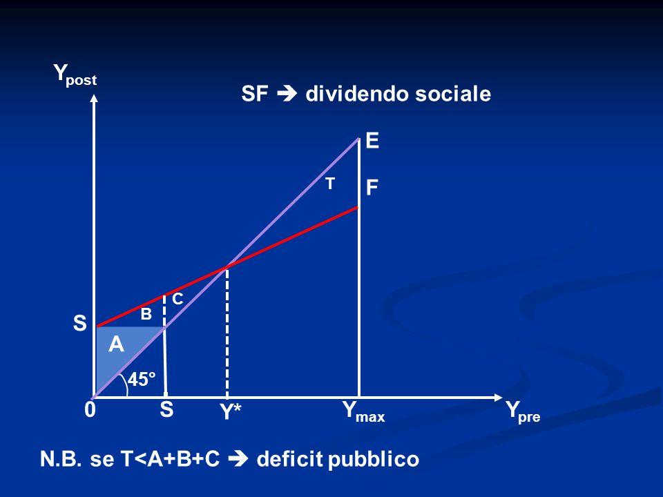 S Y post Y* Y pre 0S E Y max A 45° SF dividendo sociale B C T F N.B. se T<A+B+C deficit pubblico