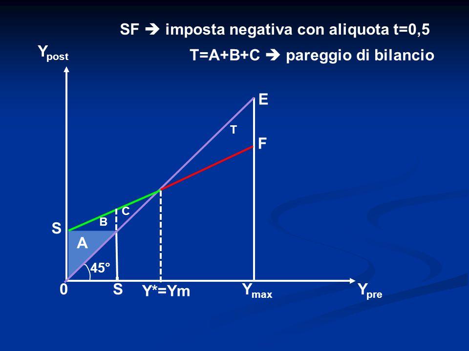 S Y post Y*=Ym Y pre 0S E Y max A 45° SF imposta negativa con aliquota t=0,5 B C T F T=A+B+C pareggio di bilancio