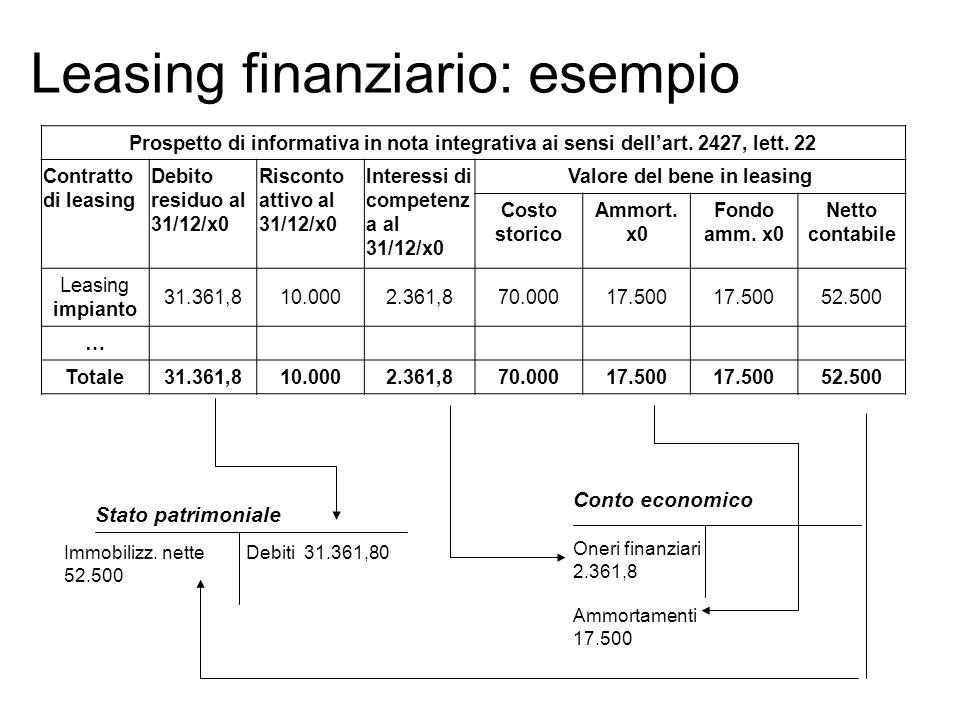 Leasing finanziario: esempio Stato patrimoniale Immobilizz. nette 52.500 Oneri finanziari 2.361,8 Ammortamenti 17.500 Debiti 31.361,80 Conto economico