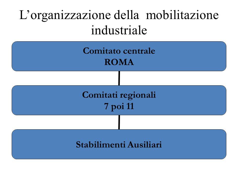 Lorganizzazione della mobilitazione industriale Comitato centrale ROMA Comitati regionali 7 poi 11 Stabilimenti Ausiliari