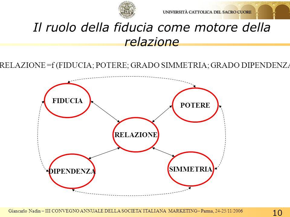 Giancarlo Nadin – III CONVEGNO ANNUALE DELLA SOCIETA ITALIANA MARKETING– Parma, 24-25/11/2006 10 Il ruolo della fiducia come motore della relazione RELAZIONE =f (FIDUCIA; POTERE; GRADO SIMMETRIA; GRADO DIPENDENZA) RELAZIONE POTERE FIDUCIA DIPENDENZA SIMMETRIA