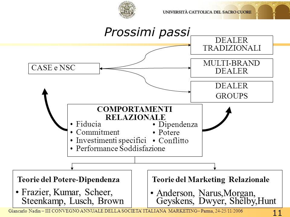 Giancarlo Nadin – III CONVEGNO ANNUALE DELLA SOCIETA ITALIANA MARKETING– Parma, 24-25/11/2006 11 Prossimi passi CASE e NSC DEALER TRADIZIONALI MULTI-BRAND DEALER DEALER GROUPS Dipendenza Potere Conflitto Fiducia Commitment Investimenti specifici Performance Soddisfazione COMPORTAMENTI RELAZIONALE Teorie del Marketing Relazionale Anderson, Narus,Morgan, Geyskens, Dwyer, Shelby,Hunt Teorie del Potere-Dipendenza Frazier, Kumar, Scheer, Steenkamp, Lusch, Brown