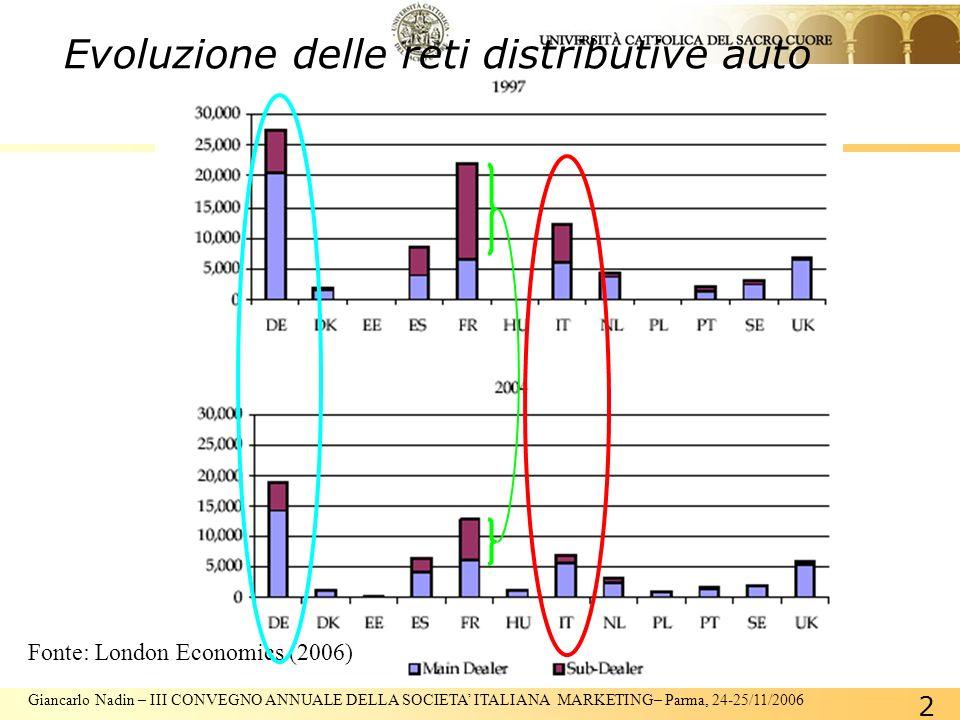 Giancarlo Nadin – III CONVEGNO ANNUALE DELLA SOCIETA ITALIANA MARKETING– Parma, 24-25/11/2006 2 Evoluzione delle reti distributive auto Fonte: London Economics (2006)