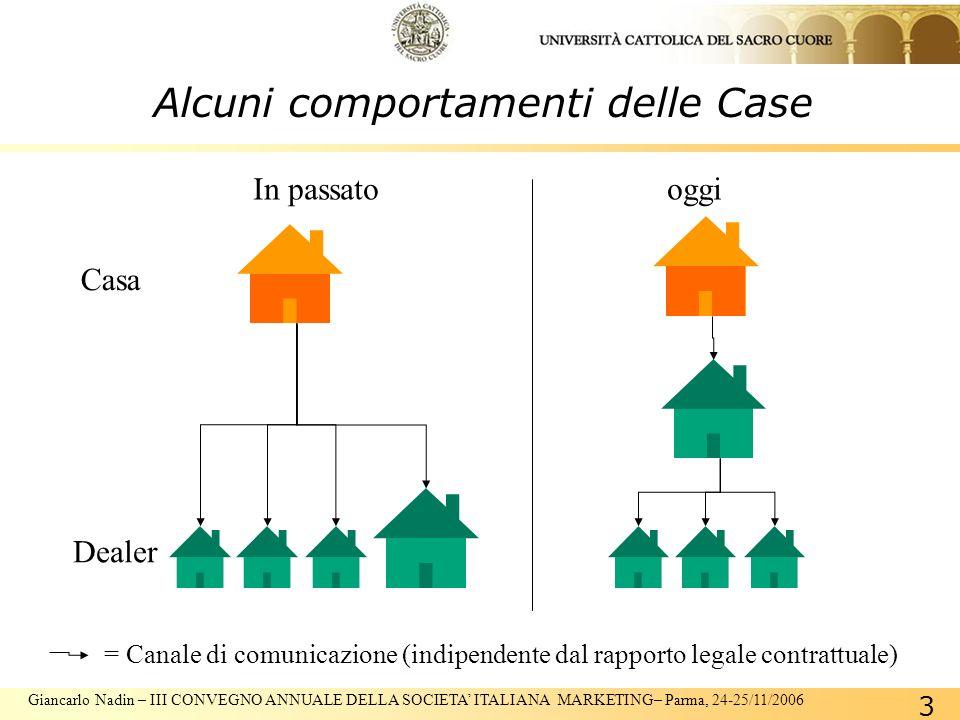 Giancarlo Nadin – III CONVEGNO ANNUALE DELLA SOCIETA ITALIANA MARKETING– Parma, 24-25/11/2006 3 Alcuni comportamenti delle Case Casa Dealer In passatooggi = Canale di comunicazione (indipendente dal rapporto legale contrattuale)