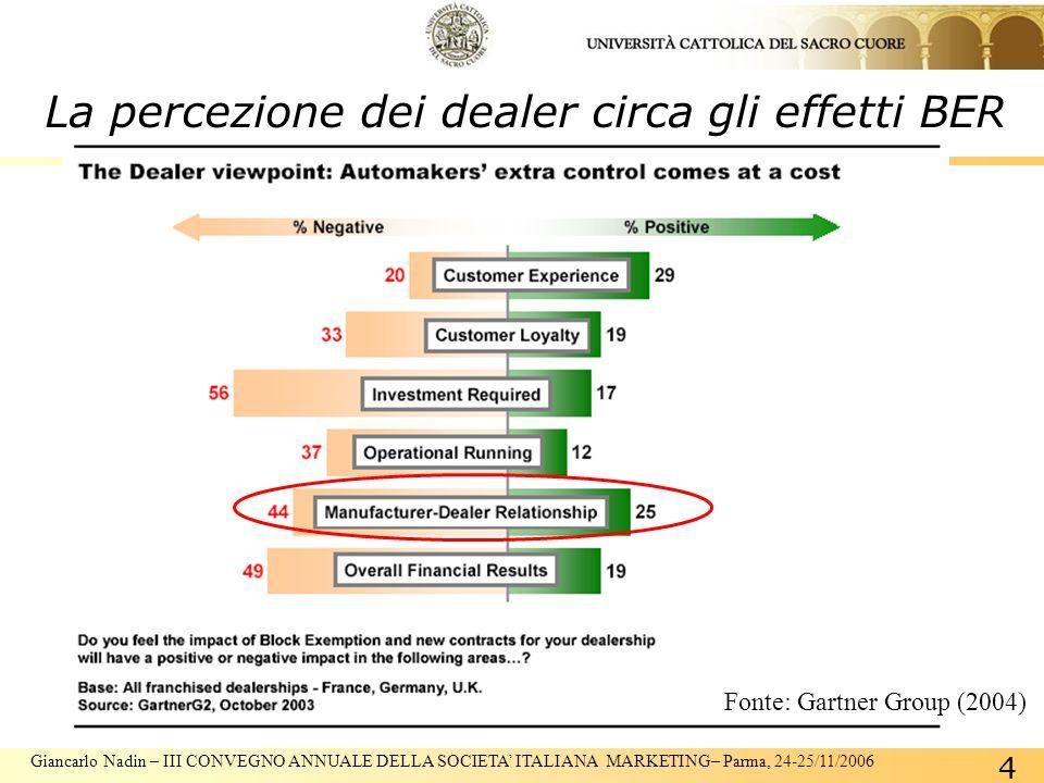 Giancarlo Nadin – III CONVEGNO ANNUALE DELLA SOCIETA ITALIANA MARKETING– Parma, 24-25/11/2006 4 La percezione dei dealer circa gli effetti BER Fonte: Gartner Group (2004)