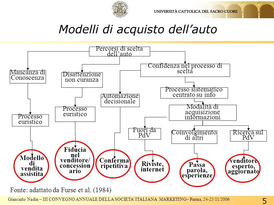Giancarlo Nadin – III CONVEGNO ANNUALE DELLA SOCIETA ITALIANA MARKETING– Parma, 24-25/11/2006 5 Modelli di acquisto dellauto Fonte: adattato da Furse et al.
