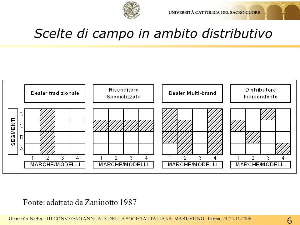 Giancarlo Nadin – III CONVEGNO ANNUALE DELLA SOCIETA ITALIANA MARKETING– Parma, 24-25/11/2006 6 Fonte: adattato da Zaninotto 1987 Scelte di campo in ambito distributivo