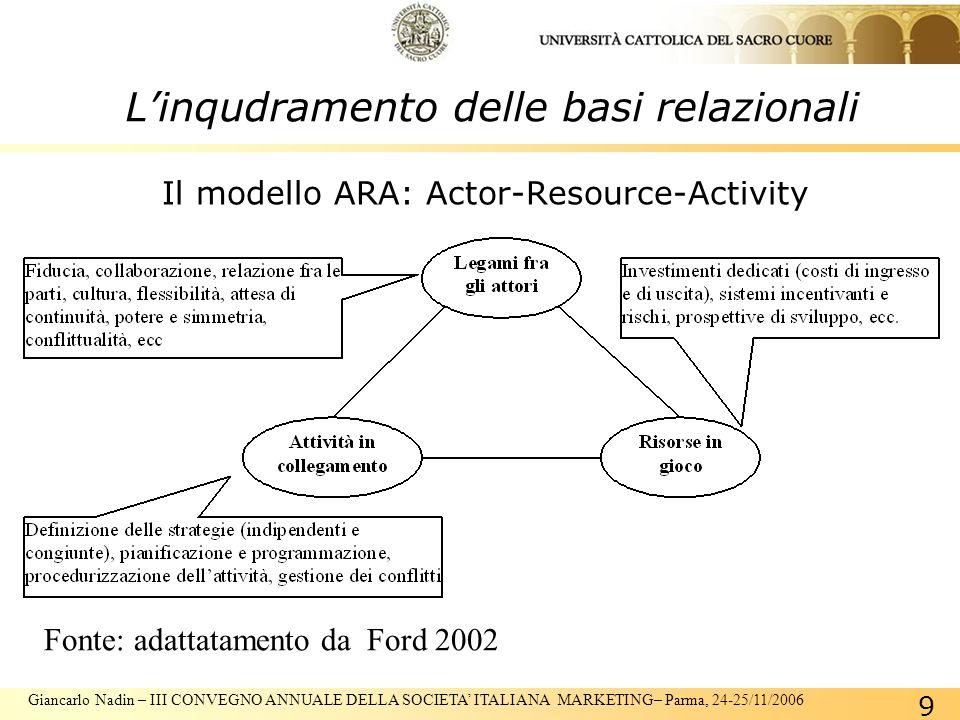 Giancarlo Nadin – III CONVEGNO ANNUALE DELLA SOCIETA ITALIANA MARKETING– Parma, 24-25/11/2006 9 Il modello ARA: Actor-Resource-Activity Fonte: adattatamento da Ford 2002 Linqudramento delle basi relazionali