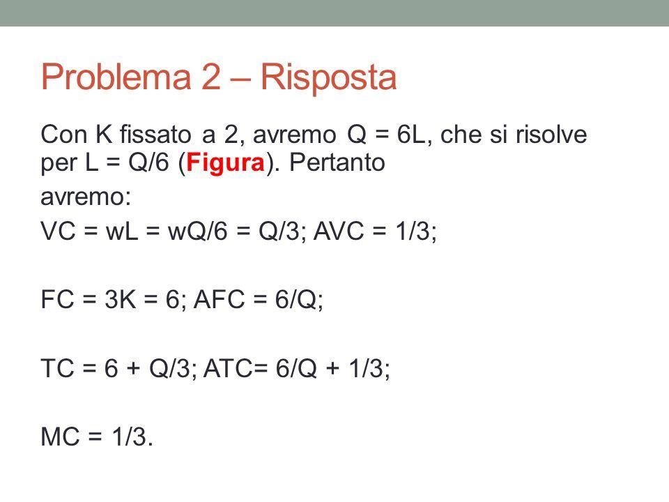 Problema 2 – Risposta Con K fissato a 2, avremo Q = 6L, che si risolve per L = Q/6 (Figura).