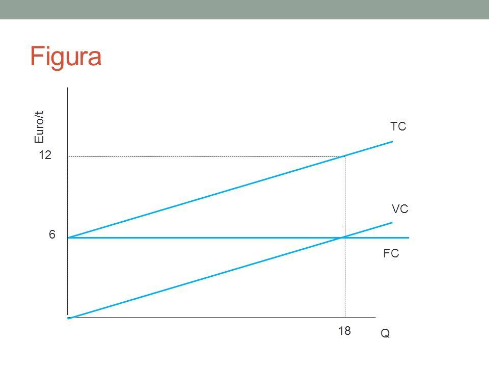 Euro/t Q 6 12 18 Figura TC VC FC