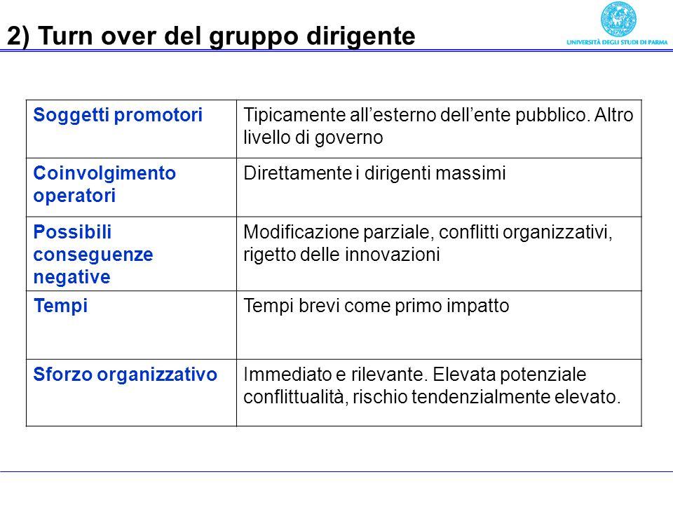 Economia delle aziende pubbliche 2) Turn over del gruppo dirigente Soggetti promotoriTipicamente allesterno dellente pubblico.