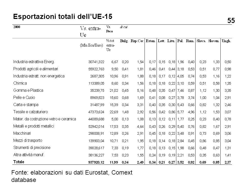 Esportazioni totali dellUE-15 Fonte: elaborazioni su dati Eurostat, Comext database 55