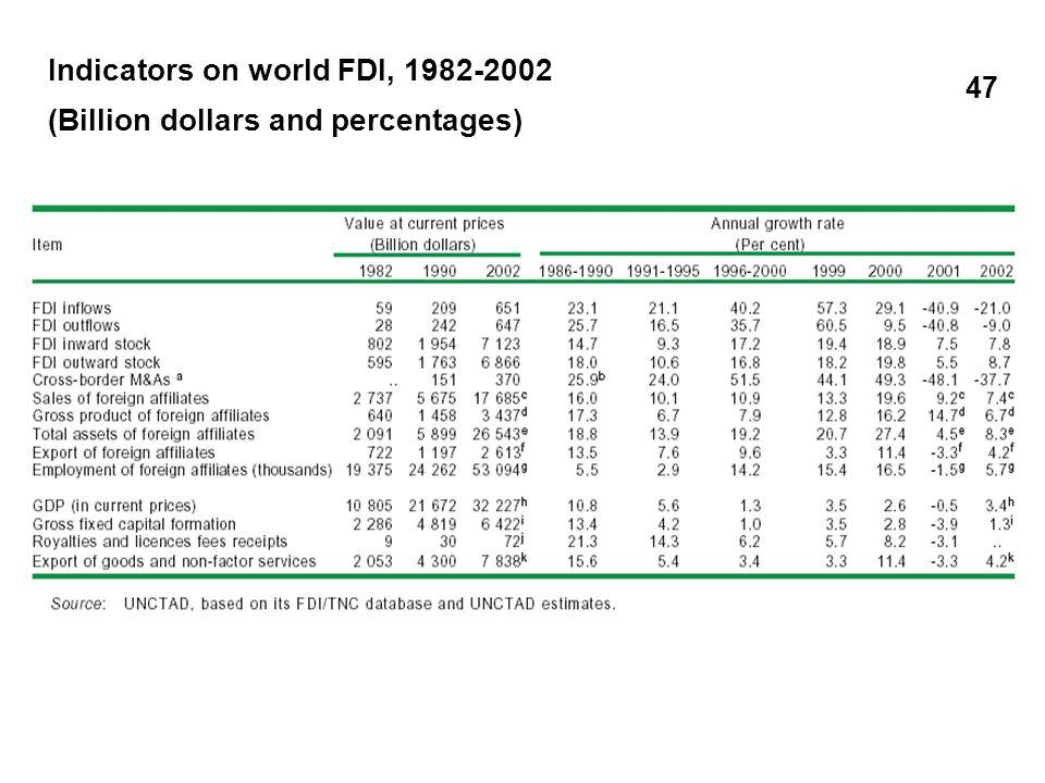 Flussi di IDE in entrata per regioni economiche (1991-2002) Fonte: WIR 2003, UNCTAD 48