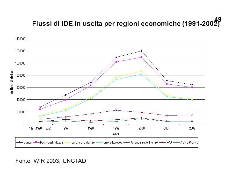 Flussi di IDE in uscita per regioni economiche (1991-2002) Fonte: WIR 2003, UNCTAD 49