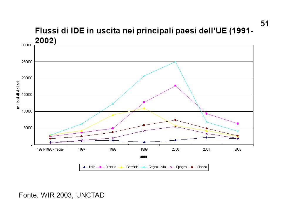 Flussi di IDE in uscita nei principali paesi dellUE (1991- 2002) Fonte: WIR 2003, UNCTAD 51