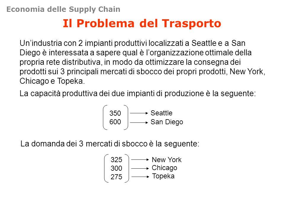 Il Problema del Trasporto Unindustria con 2 impianti produttivi localizzati a Seattle e a San Diego è interessata a sapere qual è lorganizzazione ottimale della propria rete distributiva, in modo da ottimizzare la consegna dei prodotti sui 3 principali mercati di sbocco dei propri prodotti, New York, Chicago e Topeka.