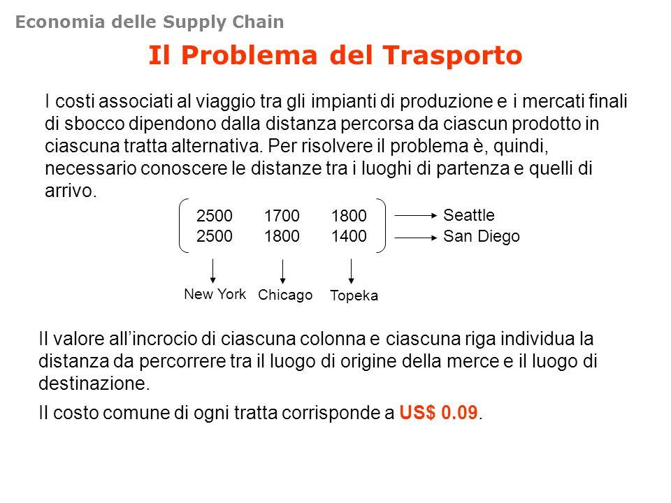 Il Problema del Trasporto I costi associati al viaggio tra gli impianti di produzione e i mercati finali di sbocco dipendono dalla distanza percorsa da ciascun prodotto in ciascuna tratta alternativa.