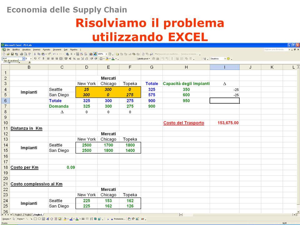 Risolviamo il problema utilizzando EXCEL Economia delle Supply Chain