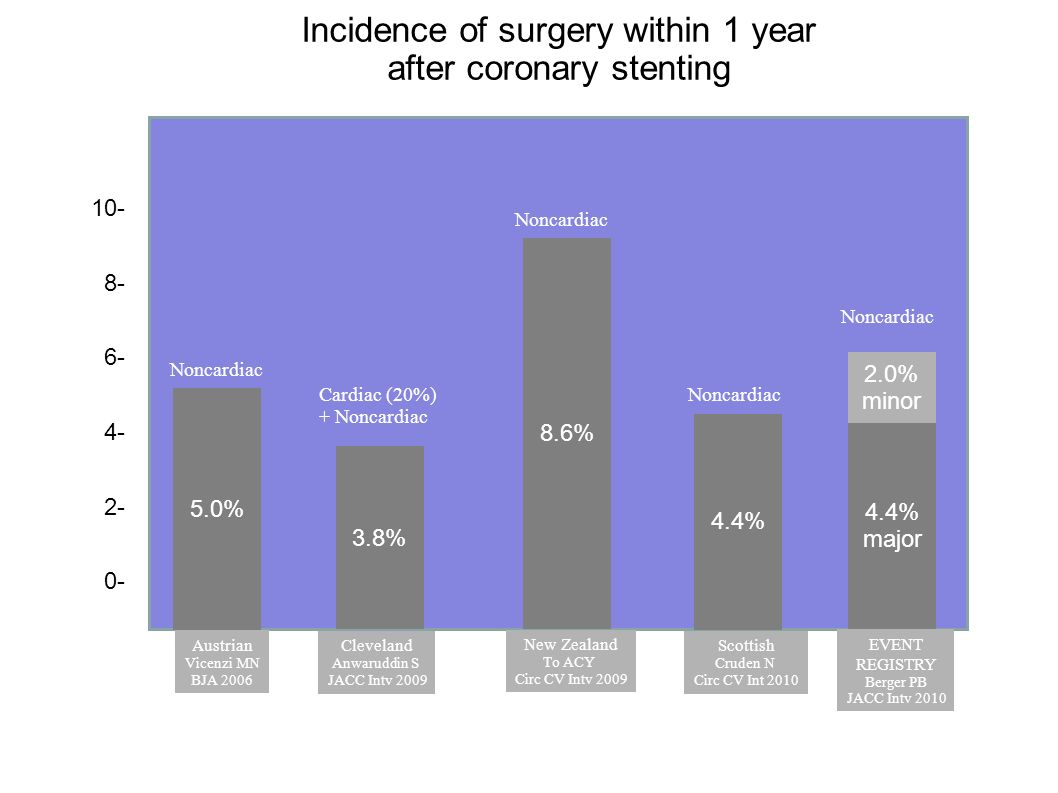 10- 8- 6- 4- 2- 0- Austrian Vicenzi MN BJA 2006 Incidence of surgery within 1 year after coronary stenting Cleveland Anwaruddin S JACC Intv 2009 3.8%