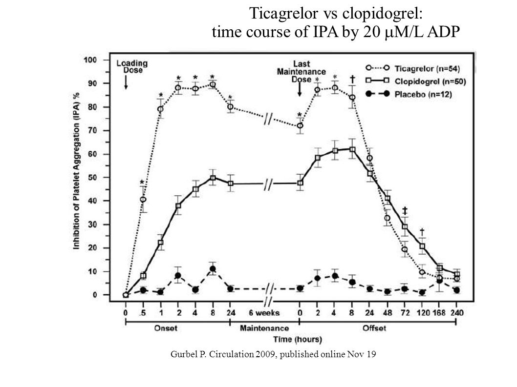 Gurbel P. Circulation 2009, published online Nov 19 Ticagrelor vs clopidogrel: time course of IPA by 20 M/L ADP