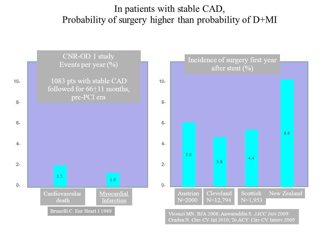 Reversibility of platelet inhibition Oral drugaspirinclopidogrelprasugrelticagrelor Reversibility i rreversible reversible Time to surgery 5-7 days 3 days.