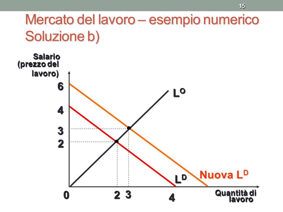 15 Mercato del lavoro – esempio numerico Soluzione b) 2 0 Quantità di 2 LOLOLOLO LDLDLDLDSalario (prezzo del lavoro) lavoro 4 4 Nuova L D 6 3 3