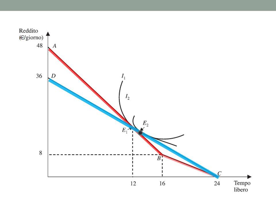 Problema 1 – Risposta (vedi figura) ABC = vincolo di bilancio per il lavoro attuale; E1 = scelta ore lavoro attuale; CD = vincolo di bilancio per il nuovo lavoro; E2 = nuova scelta ore lavoro (Figura).