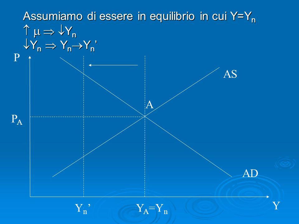 Assumiamo di essere in equilibrio in cui Y=Y n Y n Y n Y n Y n Y n Y n Y n Y n AS AD P Y A Y A =Y n Y n PAPA
