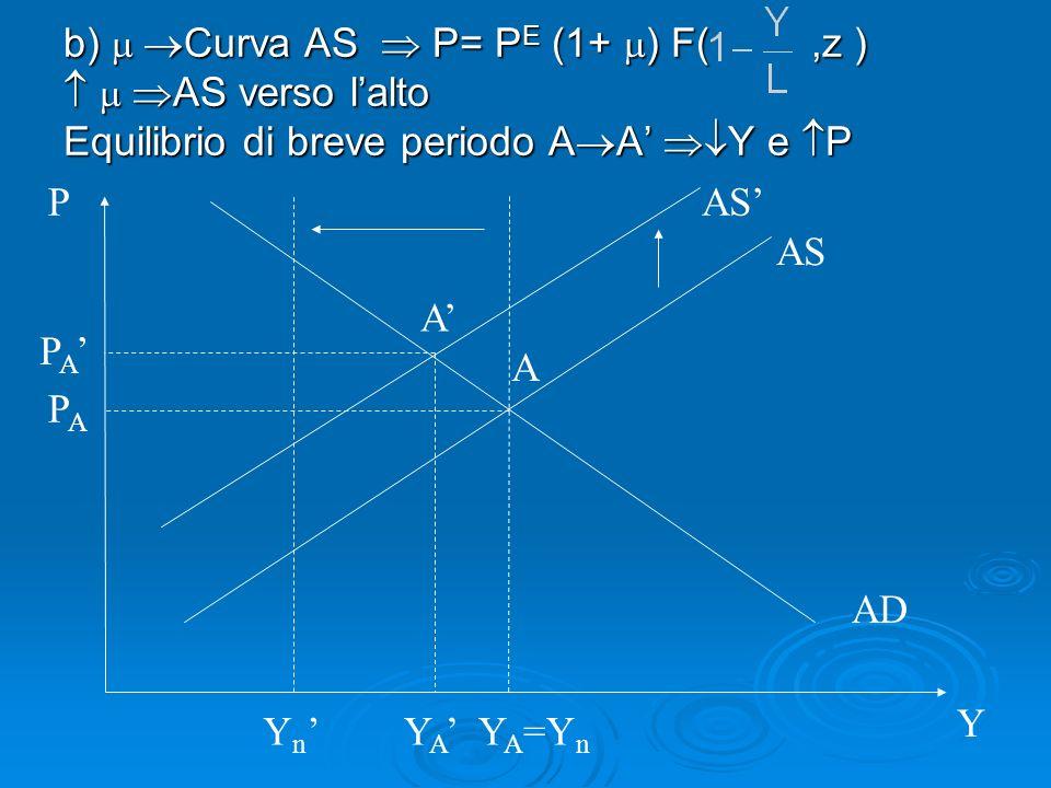 b) Curva AS P= P E (1+ ) F(,z ) AS verso lalto AS verso lalto Equilibrio di breve periodo A A Y e P AS AD P Y A Y A =Y n Y n AS PAPA P A Y A A