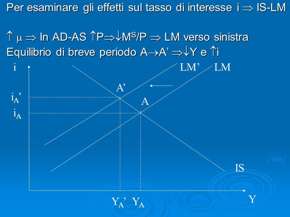 Per esaminare gli effetti sul tasso di interesse i IS-LM In AD-AS P M S /P LM verso sinistra In AD-AS P M S /P LM verso sinistra Equilibrio di breve p