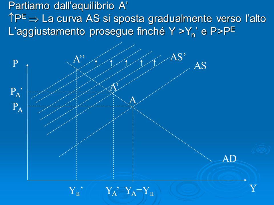 Partiamo dallequilibrio A P E La curva AS si sposta gradualmente verso lalto P E La curva AS si sposta gradualmente verso lalto Laggiustamento prosegu