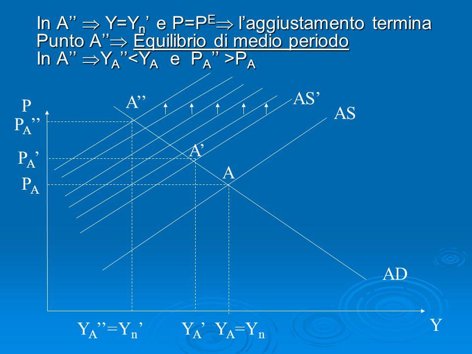 In A Y=Y n e P=P E laggiustamento termina Punto A Equilibrio di medio periodo In A Y A P A AS AD P Y Y A =Y n Y n AS PAPA P A Y A A P A YA=YA= A A