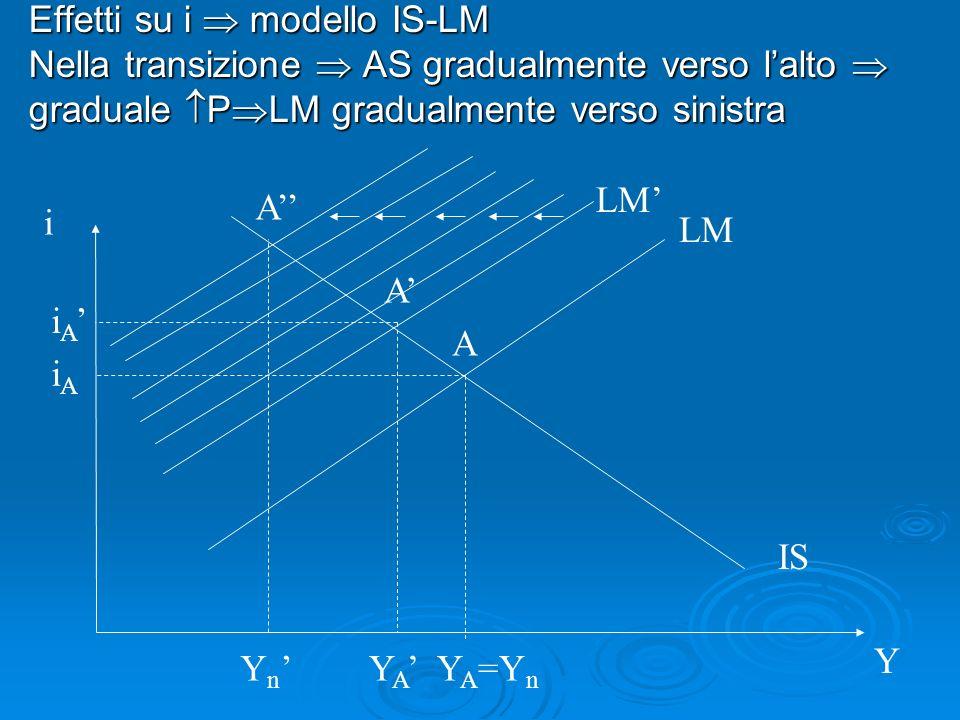 Effetti su i modello IS-LM Nella transizione AS gradualmente verso lalto Nella transizione AS gradualmente verso lalto graduale P LM gradualmente vers
