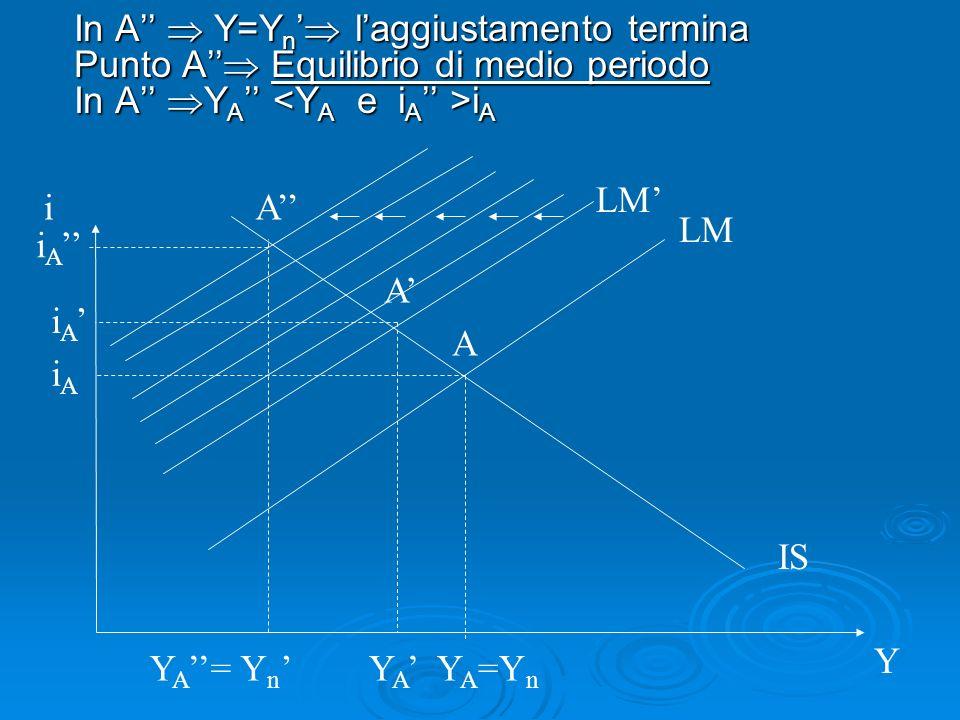 In A Y=Y n laggiustamento termina Punto A Equilibrio di medio periodo In A Y A i A LM IS i Y A Y A =Y n Y n LM iAiA i A Y A A A YA=YA= i A
