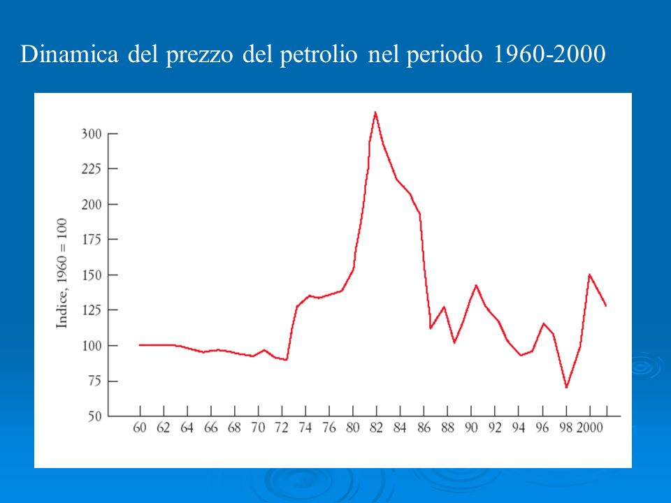 Forte aumento negli anni 70 e primi anni 80 OPEC (accordi sulla produzione offerta prezzo)