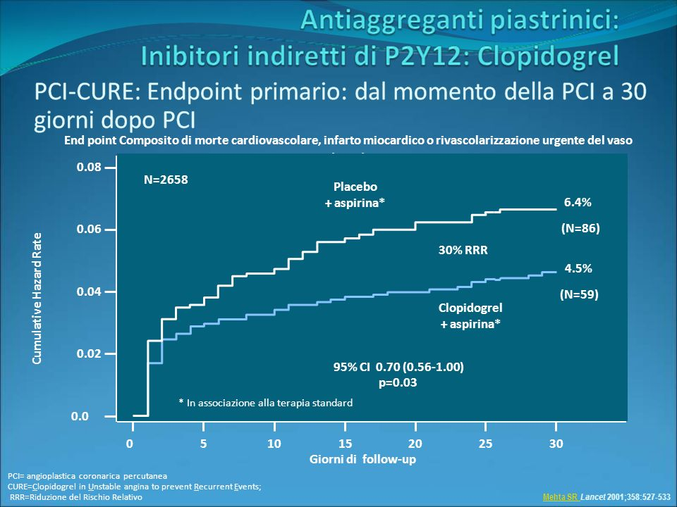 Giorni di follow-up Cumulative Hazard Rate Mehta SR Mehta SR Lancet 2001;358:527-533 End point Composito di morte cardiovascolare, infarto miocardico