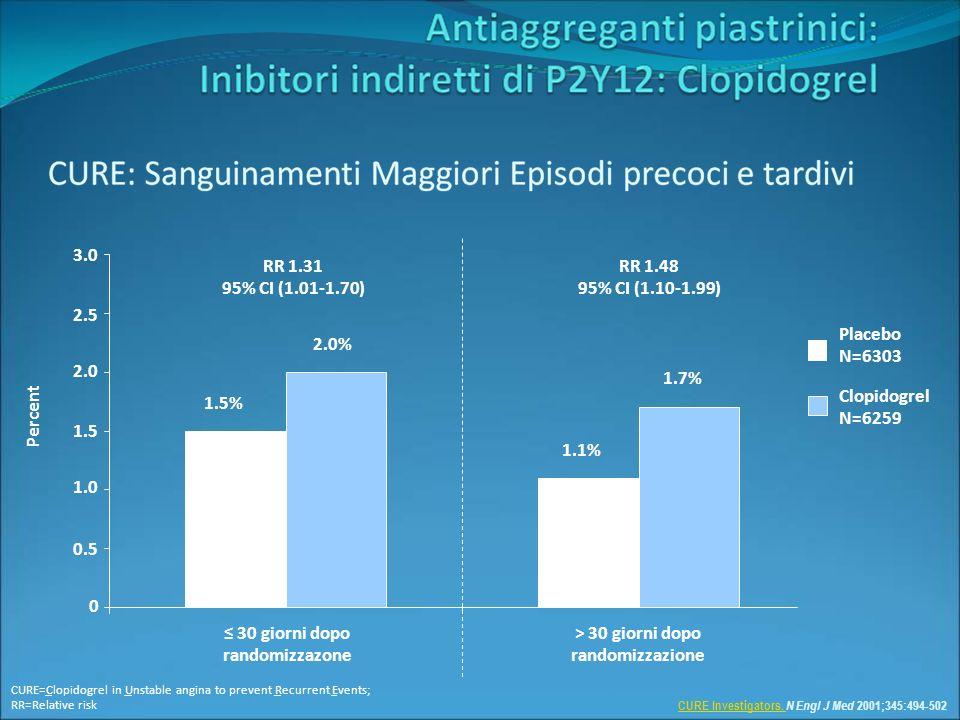 2.0% 1.5% 1.7% 1.1% RR 1.31 95% CI (1.01-1.70) RR 1.48 95% CI (1.10-1.99) 30 giorni dopo randomizzazone > 30 giorni dopo randomizzazione Clopidogrel N=6259 Placebo N=6303 Percent 0 0.5 1.0 1.5 2.0 2.5 3.0 CURE Investigators.