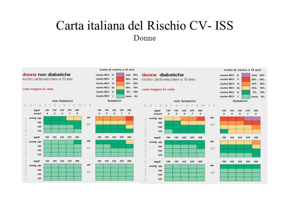 Carta italiana del Rischio CV - ISS Uomini