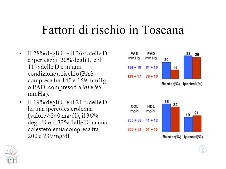 Fattori di rischio in Toscana Il 28% degli U e il 26% delle D è iperteso; il 20% degli U e il 11% delle D è in una condizione a rischio (PAS compresa