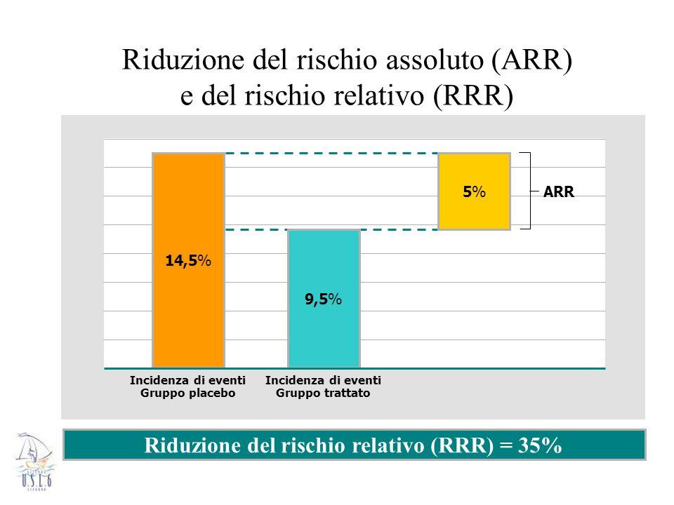 Riduzione del rischio assoluto (ARR) e del rischio relativo (RRR) Riduzione del rischio relativo (RRR) = 35% Incidenza di eventi Gruppo placebo Incide
