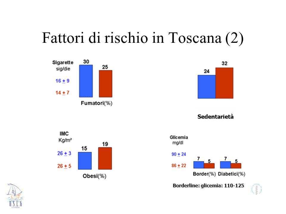 Fattori di rischio in Toscana (2) Borderline: glicemia: 110-125 Sedentarietà