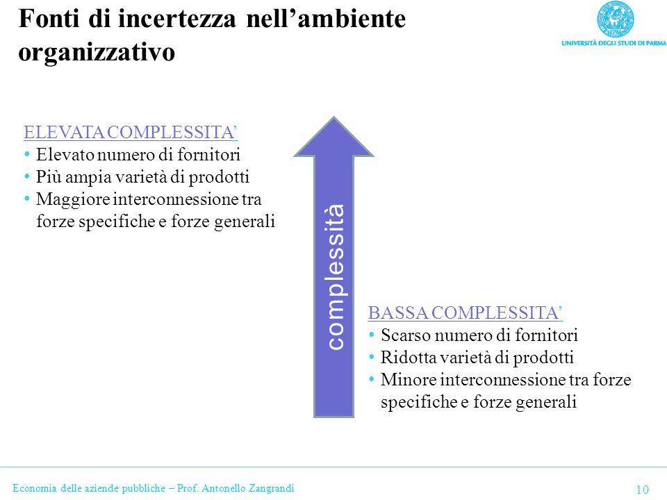 Economia delle aziende pubbliche – Prof. Antonello Zangrandi Fonti di incertezza nellambiente organizzativo 10 complessità ELEVATA COMPLESSITA Elevato