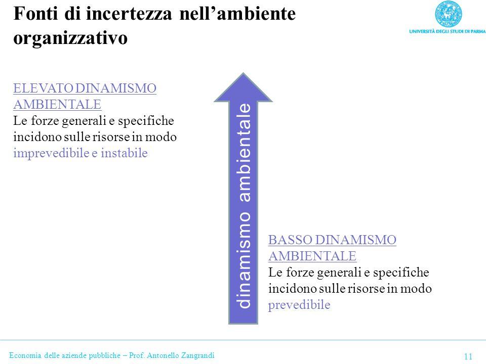 Economia delle aziende pubbliche – Prof. Antonello Zangrandi Fonti di incertezza nellambiente organizzativo 11 dinamismo ambientale BASSO DINAMISMO AM