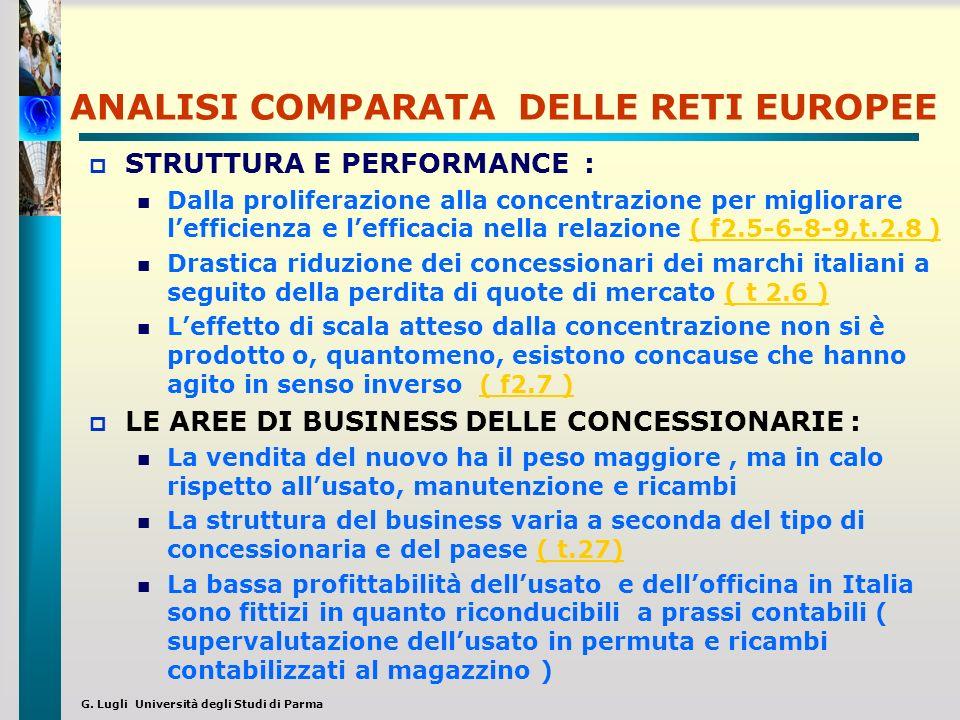 G. Lugli Università degli Studi di Parma ANALISI COMPARATA DELLE RETI EUROPEE STRUTTURA E PERFORMANCE : Dalla proliferazione alla concentrazione per m