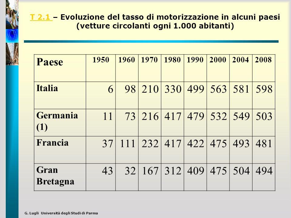 G. Lugli Università degli Studi di Parma T 2.1 T 2.1 – Evoluzione del tasso di motorizzazione in alcuni paesi (vetture circolanti ogni 1.000 abitanti)