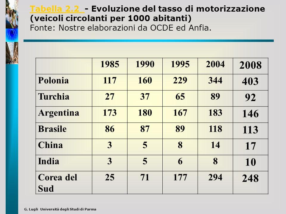 G. Lugli Università degli Studi di Parma 1985199019952004 2008 Polonia117160229344 403 Turchia27376589 92 Argentina173180167183 146 Brasile868789118 1