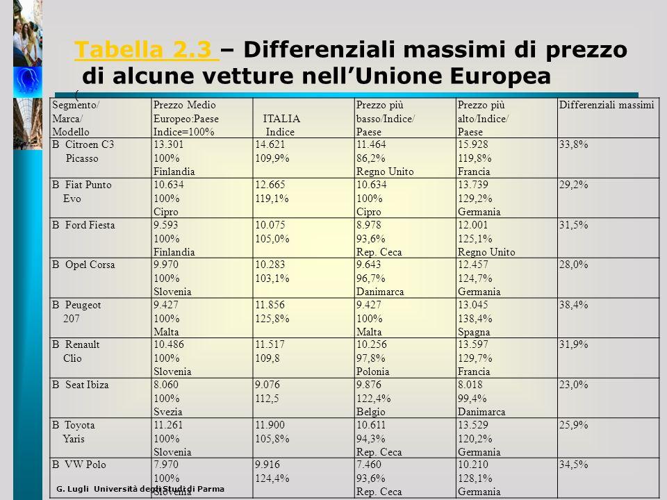 G. Lugli Università degli Studi di Parma Tabella 2.3 Tabella 2.3 – Differenziali massimi di prezzo di alcune vetture nellUnione Europea ( Segmento/ Ma