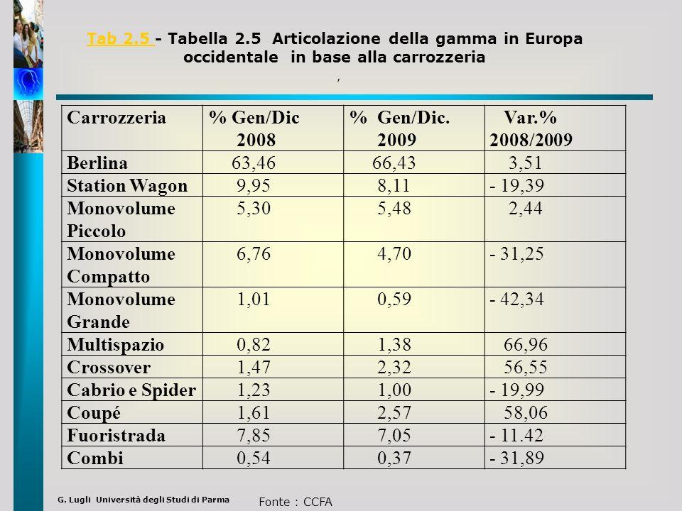 G. Lugli Università degli Studi di Parma Tab 2.5 Tab 2.5 - Tabella 2.5 Articolazione della gamma in Europa occidentale in base alla carrozzeria, Carro