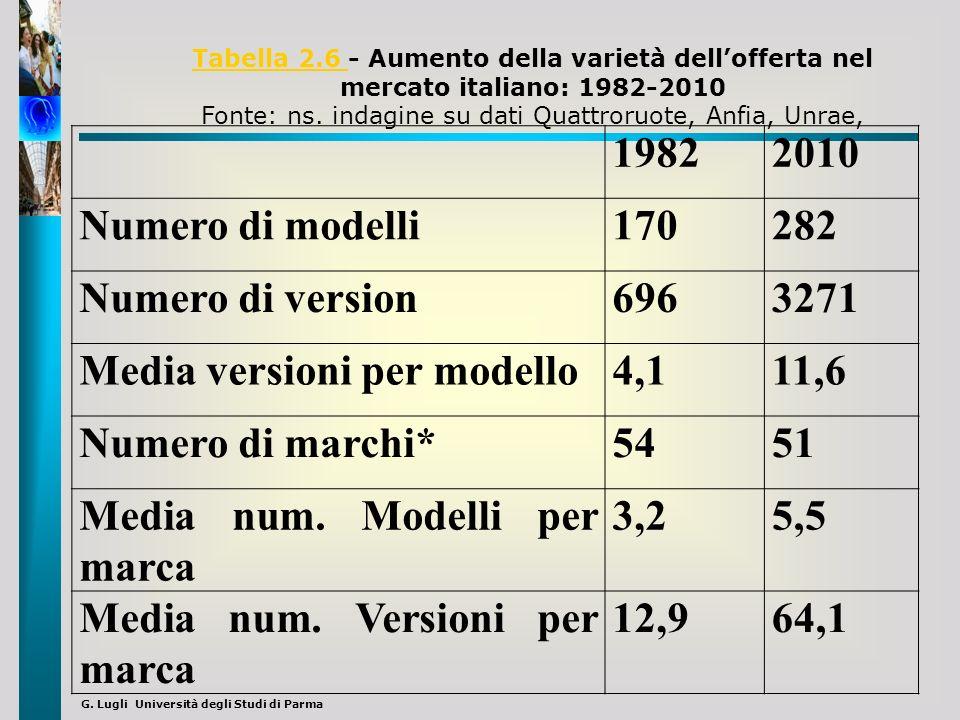 G. Lugli Università degli Studi di Parma 19822010 Numero di modelli170282 Numero di version6963271 Media versioni per modello4,111,6 Numero di marchi*